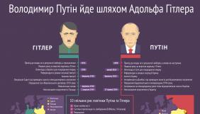 Проект «Слово і діло» підготував інфографіку про схожість Путіна та Гітлера