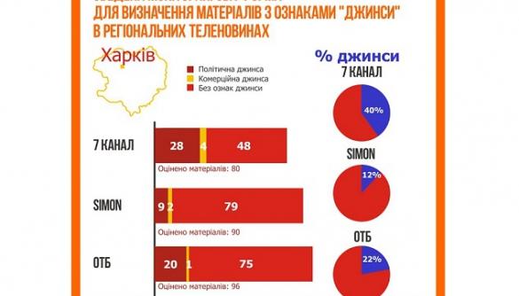 Регіональна вереснева теледжинса: пиво, мед і кандидати в депутати