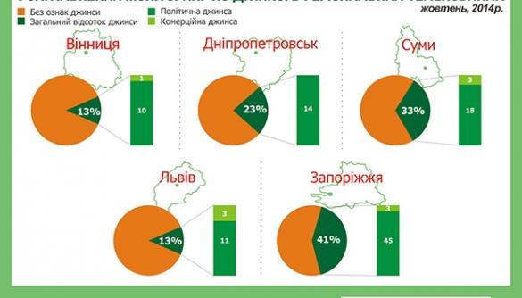 Регіональна теледжинса у жовтні: камбек у часи Януковича?