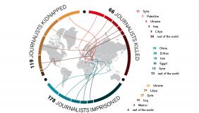 Україна є однією із найнебезпечніших країн для журналістів – «Репортери без кордонів»