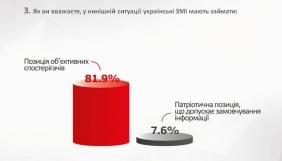82% українців вважають, що українські медіа мають бути об'єктивними, а не займати пропагандистську позицію