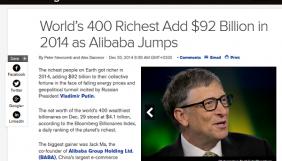 Засновники Microsoft і Facebook у 2014 суттєво збільшили свої статки – Bloomberg