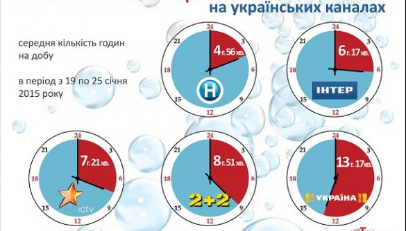 Найбільше російських серіалів показує телеканал «Україна» (інфографіка)