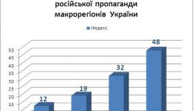 Індекс результативності російської пропаганди у східних регіонах в 4 рази вищий, ніж у західних – дослідження КМІС