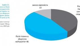 7% росіян підтримує введення російських військ на територію України – польсько-німецьке дослідження