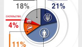 Українці не знають, хто володіє українськими телеканалами. Соцопитування