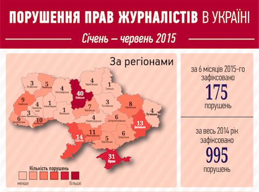 Свобода слова в Україні почала покращуватися — дані моніторингу ІМІ за перше півріччя 2015