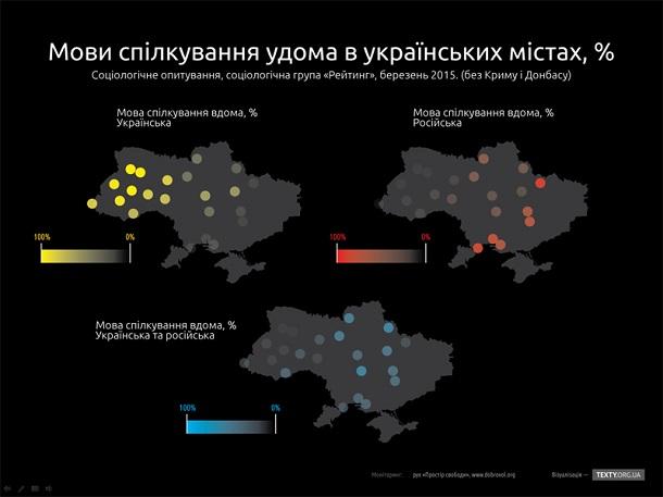 Аналітичний огляд «Становище української мови в 2014-2015 роках»