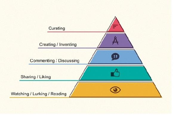 Діти і технології: «піраміда цифрової поведінки»