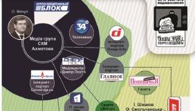 Основні гравці на медійному полі Дніпропетровська