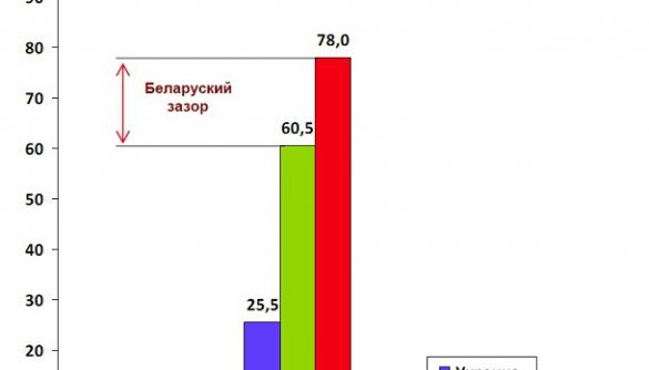 Индекс воздействия российских СМИ: Россия, Беларусь, Украина
