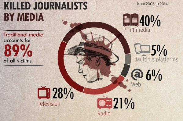 НМПУ та НСЖУ закликають долучитися до всесвітньої кампанії проти безкарності за злочини, вчинені щодо журналістів