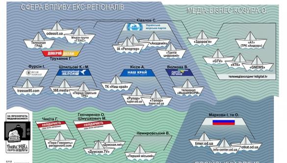 Кому належать одеські ЗМІ. Аналіз Інституту масової інформації