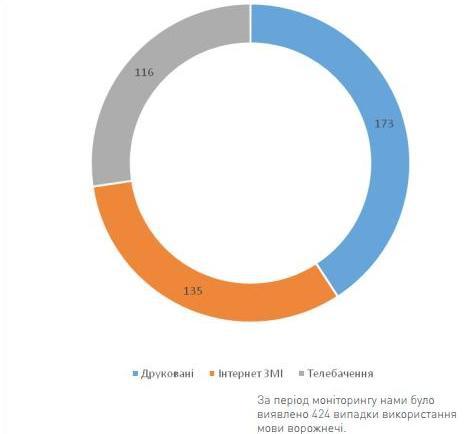 «Центр Соціальна дія» зафіксував 424 випадки вживання мови ворожнечі в українських ЗМІ за 2014 рік