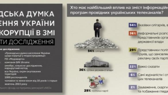 Більшість українців вважають, що провідні ЗМІ контролюються олігархами