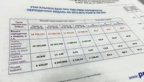 Тиражі преси за передплатою впали в Україні за три роки на третину – «Укрпошта»