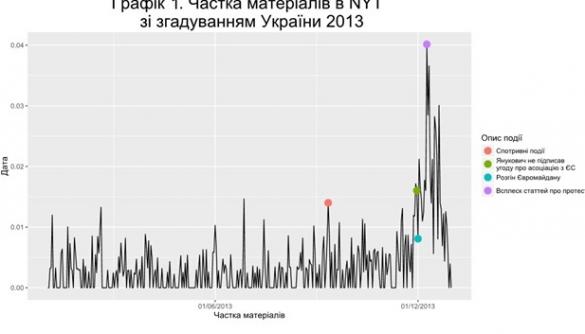 The New York Times і Україна: що про нас пишуть? Дослідження