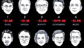 Цукерберг піднявся на четверте місце в списку найбагатших людей світу