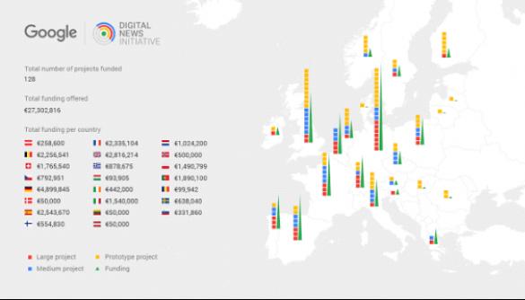 Google профінансував проекти 128 новинних видань з 23 європейських країн