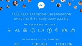 Кількість користувачів Facebook Messenger перевищила мільярд осіб