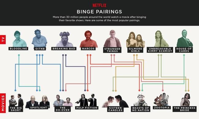 Третина користувачів Netflix відпочиває від серіалів, переглядаючи фільми - результати дослідження