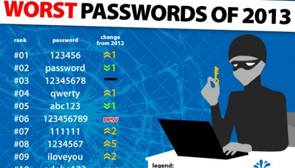 Експерти назвали ТОП-25 ненадійних паролів 2013 року