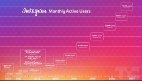 Місячна аудиторія Instagram перевищила 700 млн користувачів