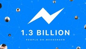 Місячна аудиторія Facebook Messenger перевищила 1,3 мільярда осіб