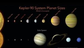 Штучний інтелект Google знайшов невідому раніше екзопланету