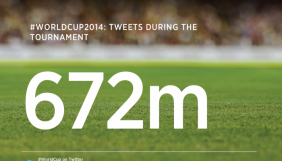 Соціальні мережі підбивають власні підсумки Чемпіонату світу з футболу у Бразилії