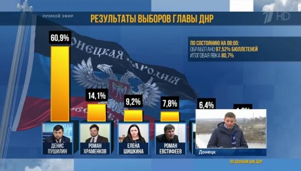Кредит от Сбербанка на убийство русских людей. Как кремлёвские СМИ освещали выборы «ДНР / ЛНР»