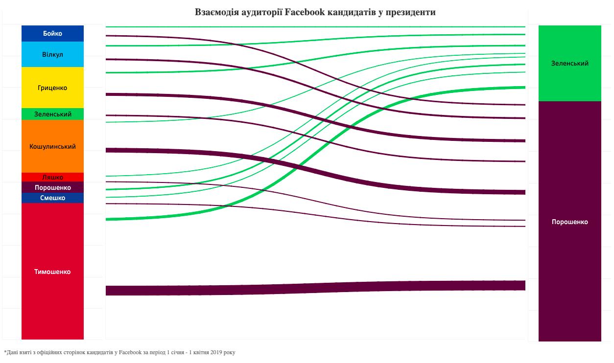 Дослідники вивчили взаємодію Facebook-аудиторії Зеленського та Порошенка