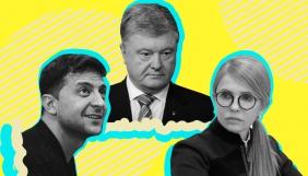 На «чорнуху» у Facebook проти 4 кандидатів витратили не менше 7 млн грн — рух «Чесно»