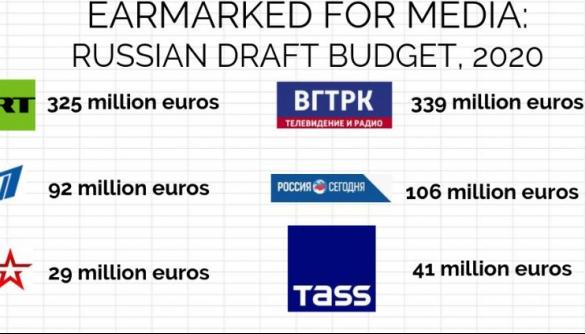Пропагандистські ЗМІ отримають з бюджету Росії 1,3 млрд євро