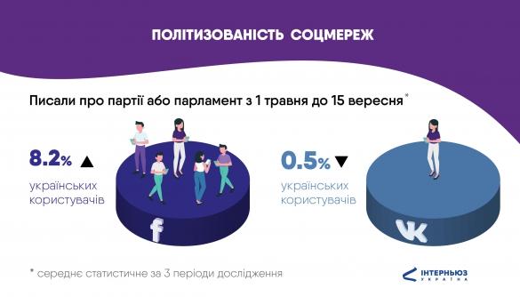В українському VK найменше політики, але найбільше російської пропаганди — дослідження