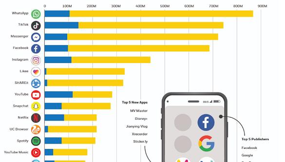 Топ-20 найпопулярніших додатків: TikTok знову в лідерах (інфографіка)