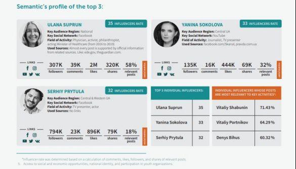 Уляна Супрун, Яніна Соколова, Сергій Притула: хто найбільше впливає на молодь у Facebook