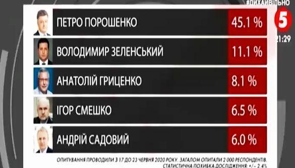 «Президент Львова»: 5 канал використав маніпулятивну технологію «регіонального рейтингу»