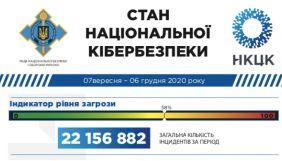 В Україні за три місяці зафіксували більше 22 млн кібератак - РНБО