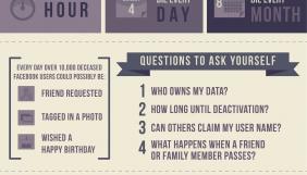 Що відбувається із профілем людини у соціальних медіа, коли вона помирає (інфографіка)