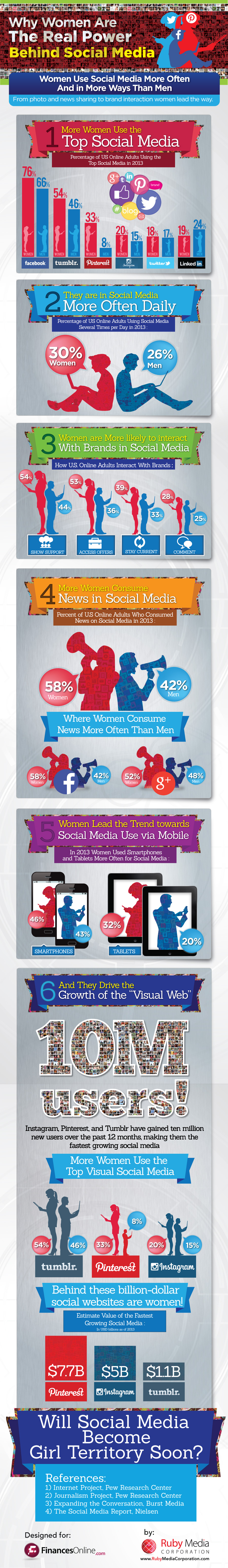 У США жінки користуються соціальними мережами активніше за чоловіків
