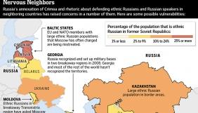 The Wall Street Journal опублікувала інфографіку про те, скільки росіян проживає у пострадянських країнах